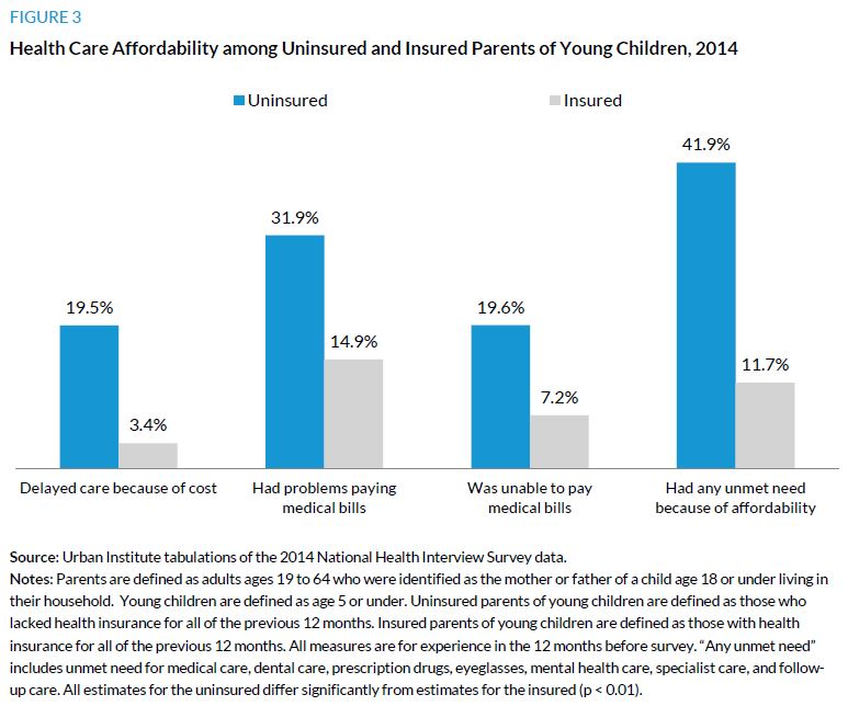 Figure 3. Health Care Affordability among Uninsured and Insured Parents of Young Children, 2014