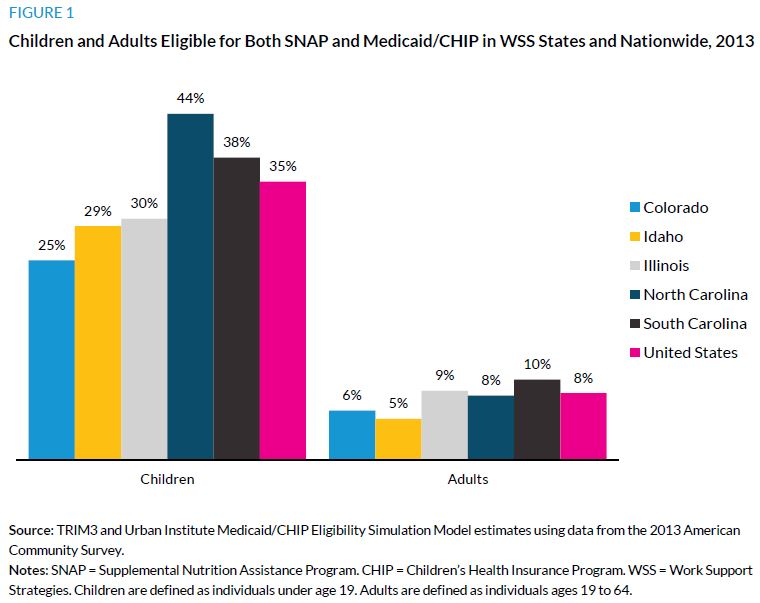 Figure 1. Children and Adults Eligible for Both SNAP and Medicaid/CHIP in WSS States and Nationwide, 2013