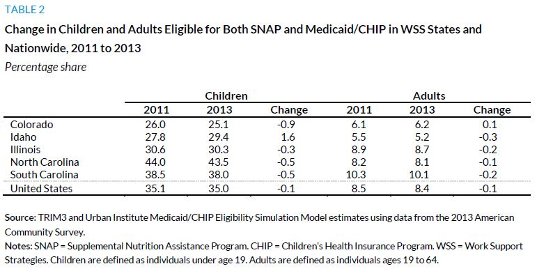Table 2. Change in Children and Adults Eligible for Both SNAP and Medicaid/CHIP in WSS States and Nationwide, 2011 to 2013