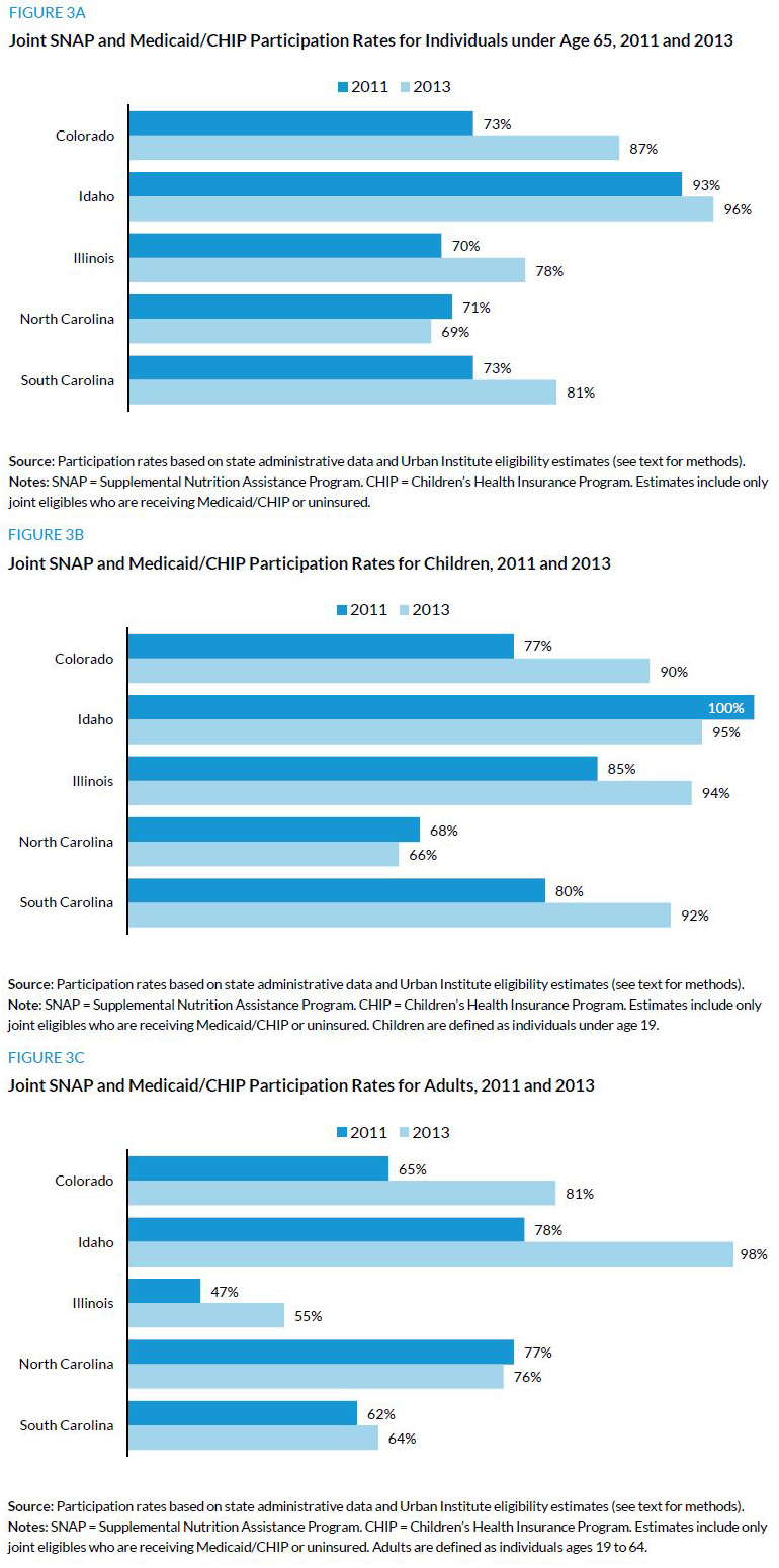 Figure 3. Joint SNAP and Medicaid/CHIP Participation Rates