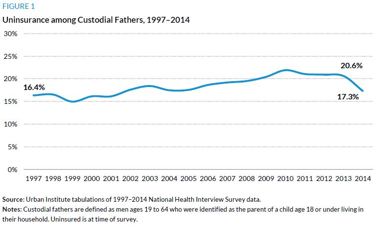 Figure 1. Uninsurance among Custodial Fathers, 1997 to 2014