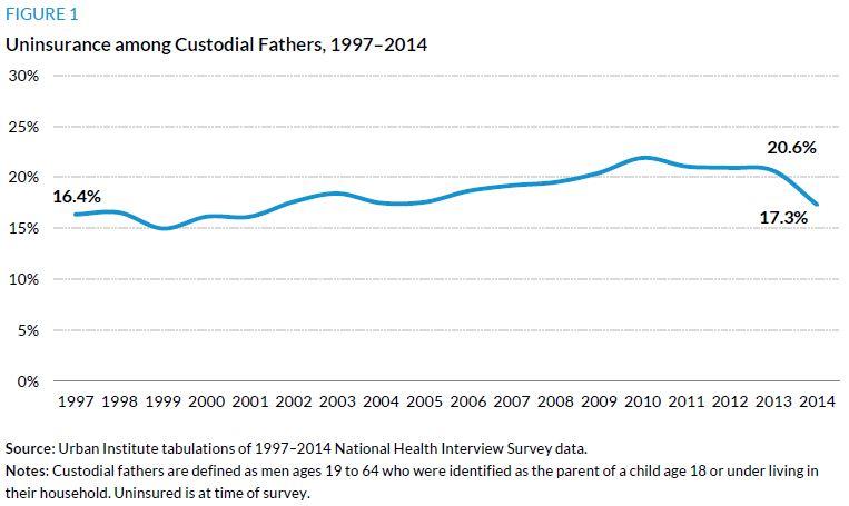 Figure 1. Uninsurance among Custodial Fathers, 1997 to 2014
