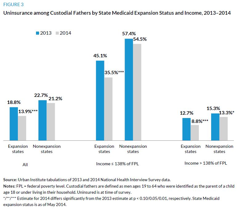 Figure 3. Uninsurance among Custodial Fathers by State Medicaid Expansion Status and Income, 2013 to 2014