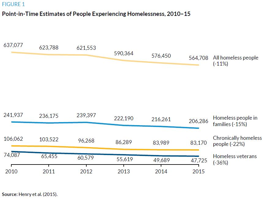 Figure 1. Point-Iin-Time Estimates of Pople Experiencing Homelessness, 2010 to 2015