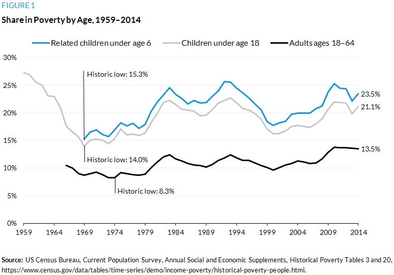 Figure 1. Share in Poverty by Age, 1959 to 2014