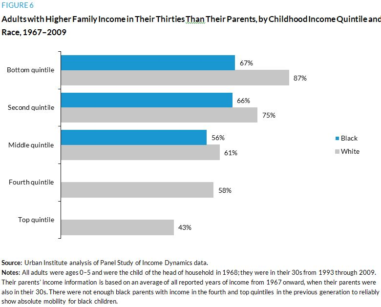 Figure 6. Adults with Higher Family Income in Their Thirties Than Their Parents, by Childhood Income Quintile and Race, 1967–2009