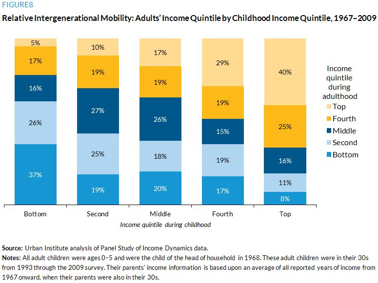 Figure 8. Relative Intergenerational Mobility: Adults' Income Quintile by Childhood Income Quintile, 1967–2009