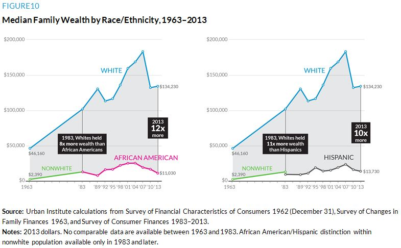 figure 10. Median Family Wealth by Race and Ethnicity, 1963 to 2013