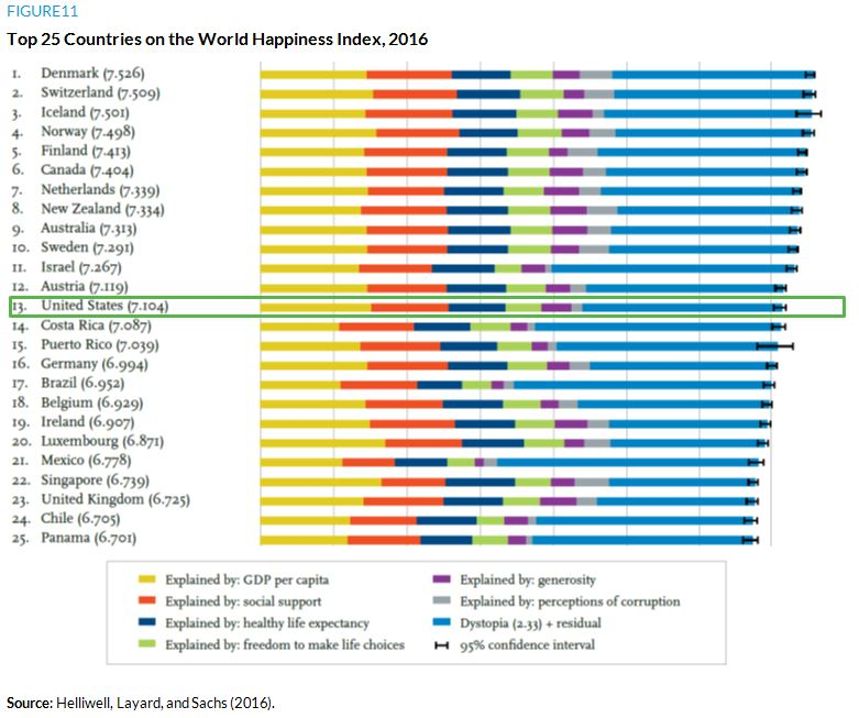 Figure 11. Top 25 Countries on the World Happiness Index, 2016