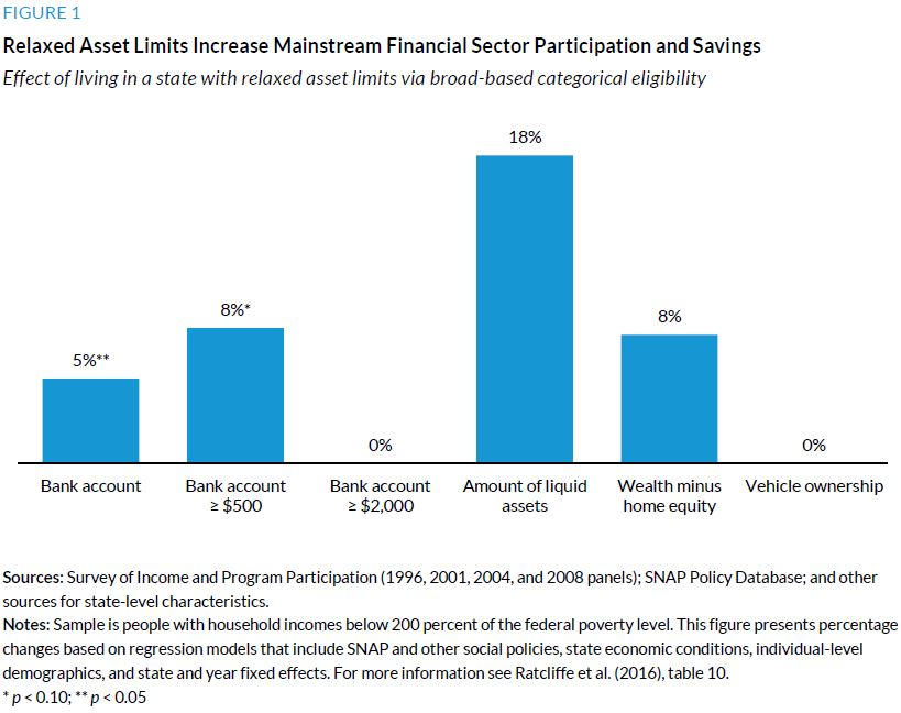 Figure 1. Relaxed Asset Limits Increase Mainstream Financial Sector Participation and Savings