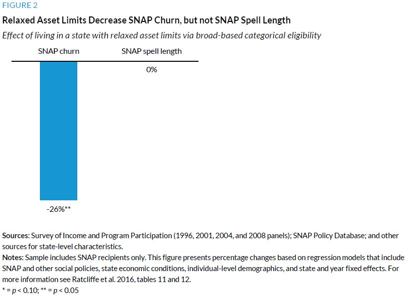Figure 2. Relaxed Asset Limits Decrease SNAP Churn, but not SNAP Spell Length