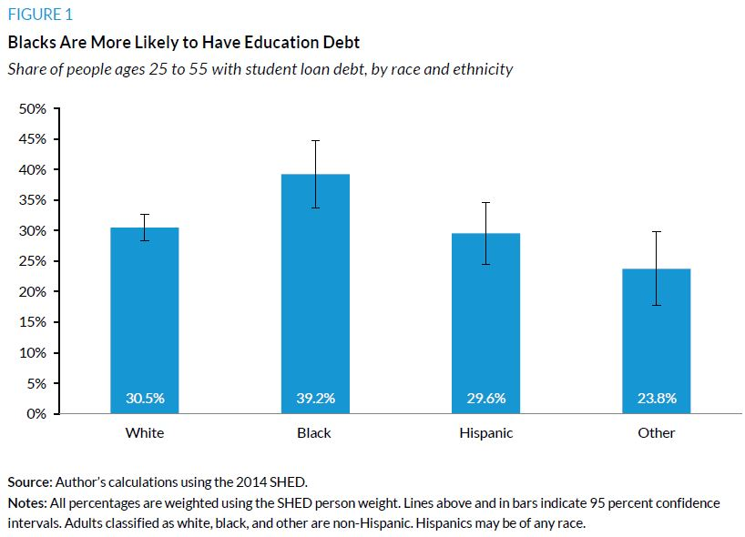 Figure 1. Blacks Are More Likely to Have Education Debt