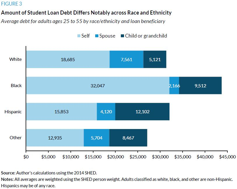 Figure 3. Amount of Student Loan Debt Differs Notably across Race and Ethnicity