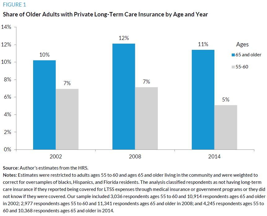 Figure 1. Share of Older Adults with Private Long-Term Insurance by Age and Year