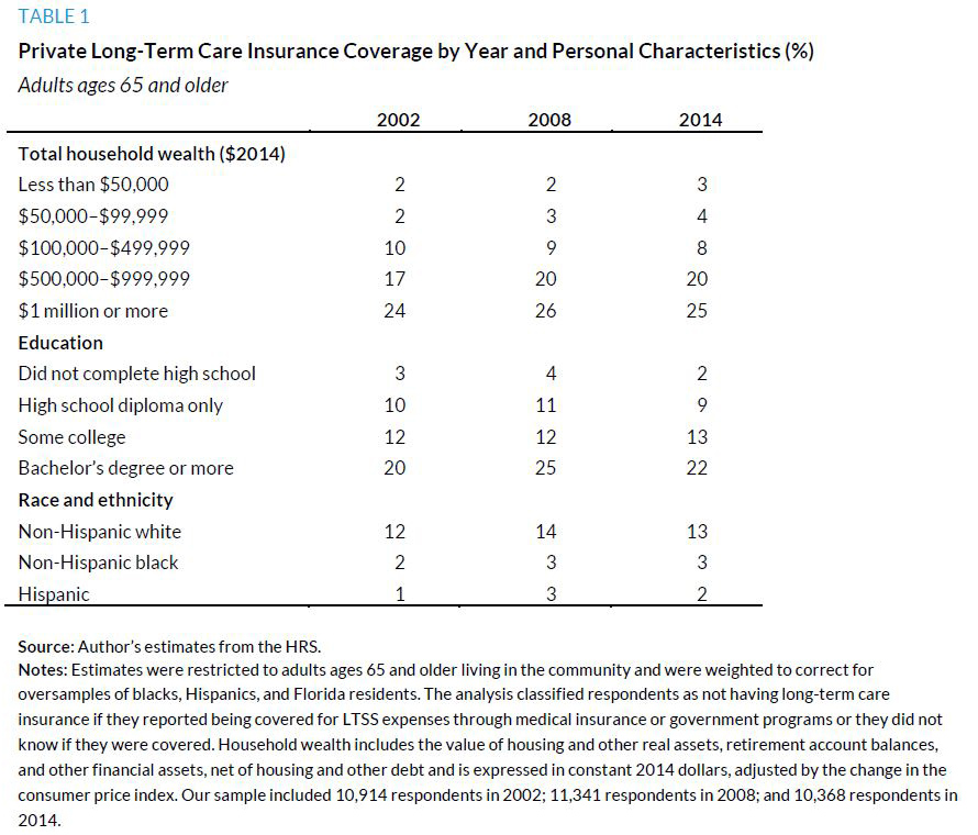 Table 1. Private Long-Term Care Insurance Coverage by Year and Personal Characteristics
