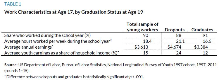 Table 1. Work Characteristics at Age 17, by Graduation Status at Age 19