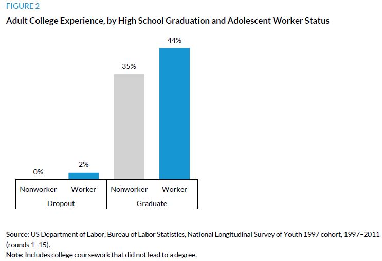 Figure 2.Adult College Experience, by High School Graduation and Adolescent Worker Status