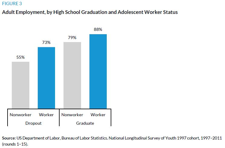 Figure 3. Adult Employment, by High School Graduation and Adolescent Worker Status