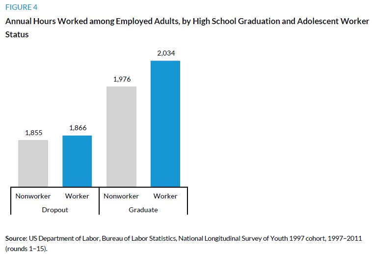 Figure 4. Annual Hours Worked among Employed Adults, by High School Graduation and Adolescent Worker Status