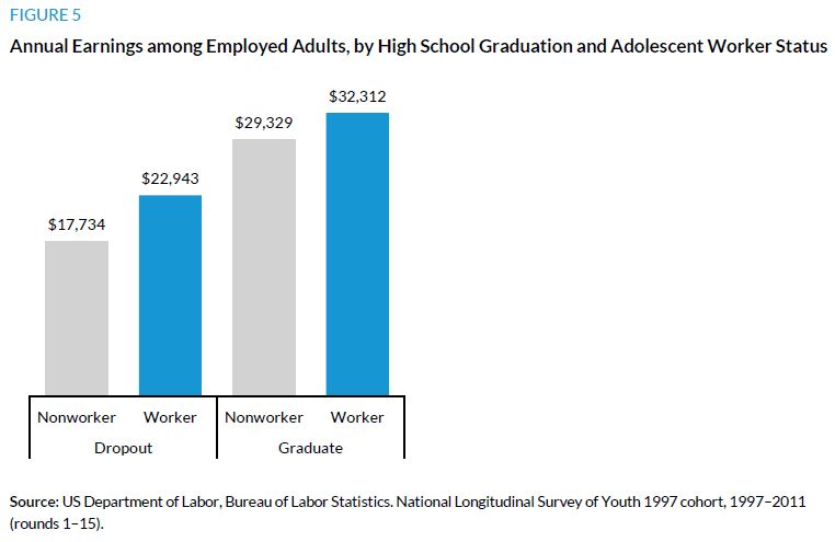 Figure 5. Annual Earnings among Employed Adults, by High School Graduation and Adolescent Worker Status