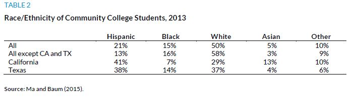 Table 2. Race/Ethnicity of Community College Students, 2013