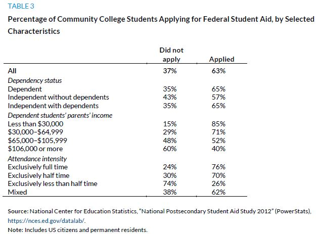 Table 3. Percentage of Community College Students Applying for Federal Student Aid, by Selected Characteristics