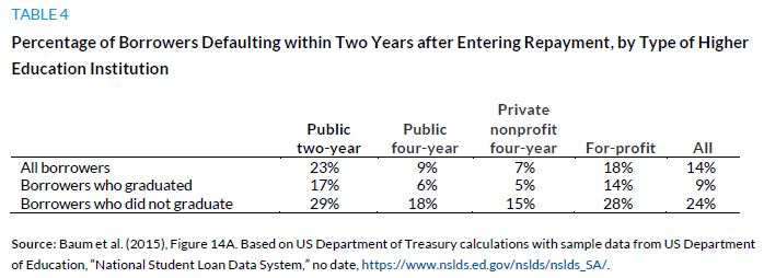 Table 4. Percentage of Borrowers Defaulting within Two Years after Entering Repayment, by Type of Higher Education Institution