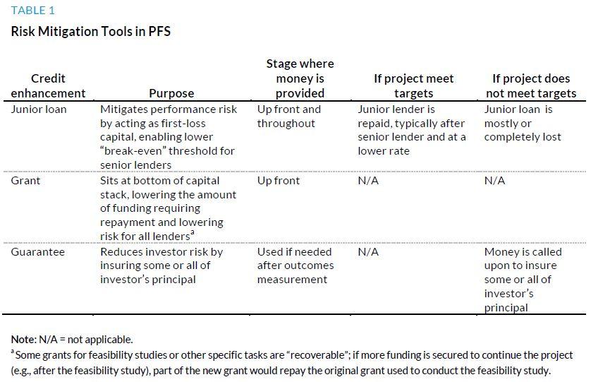 Table 1. Risk Mitigation Tools