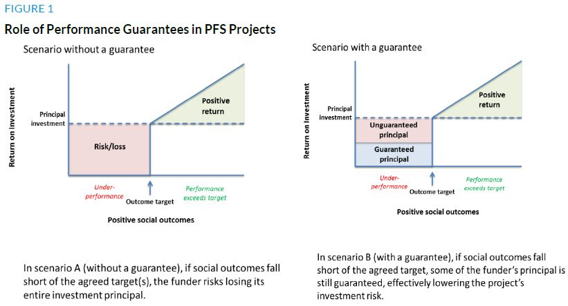 Figure 1. Role of Performance Guarantees in PFS Projects