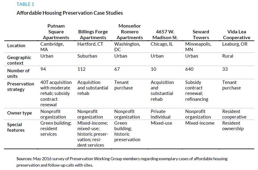 Table 1. Affordable Housing Preservation Case Studies