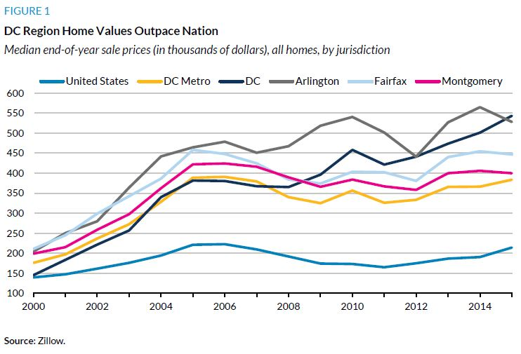 Figure 1. DC Region Home Values Outpace Nation