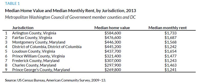 Table 1. Median Home Value and Median Monthly Rent, by Jurisdiction, 2013
