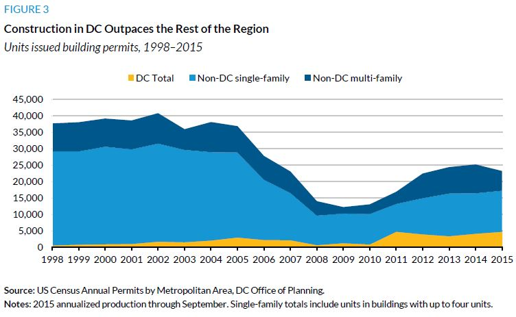 Figure 3. Construction in DC Outpaces Rest of the Region