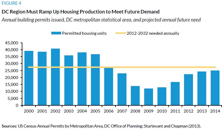 Figure 6. DC Region Must Ramp Up Housing Production to Meet Future Demand