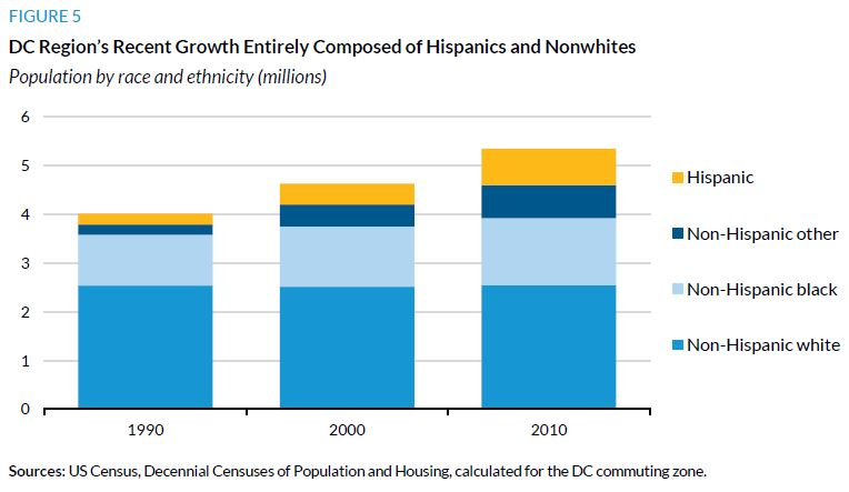 Figure 5. DC Region's Recent Growth Entirely Composed of Hispanics and Nonwhites