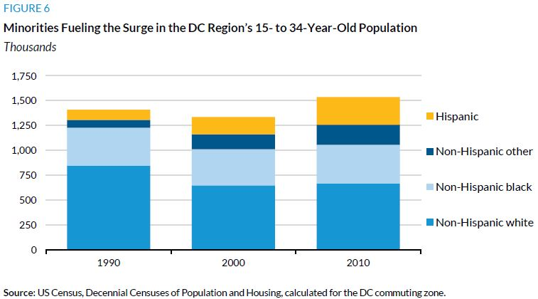 Figure 6. Minorities Fueling the Surge in the DC Region's 15- to 34-Year-Old Population
