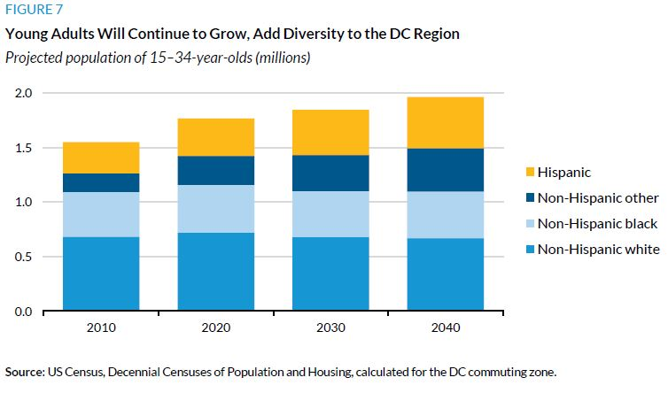 Figure 7. Young Adults Will Continue to Grow, Add Diversity to the DC Region