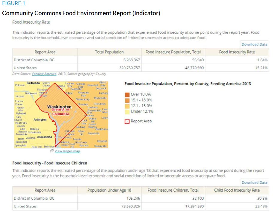 Figure 1. Community COmmons Food Environment Report (Indicator)