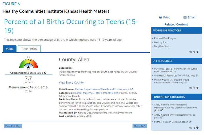 Figure 6. Healthy Communities Institute Kansas Health Matters