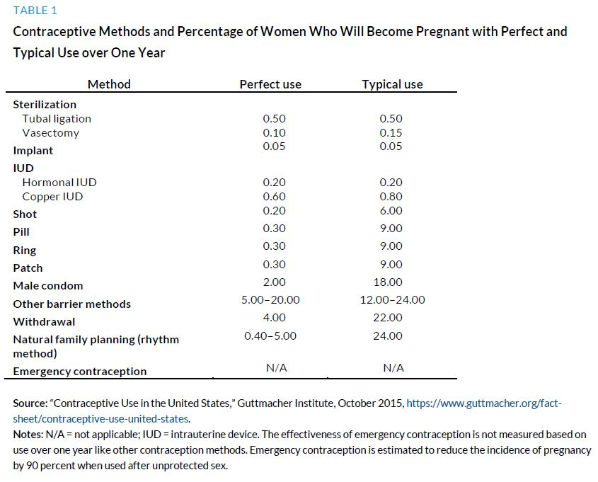 Table 1. Contraceptive Methods and Percentage of Women Who Will Become Pregnant with Perfect and Typical Use over One Year