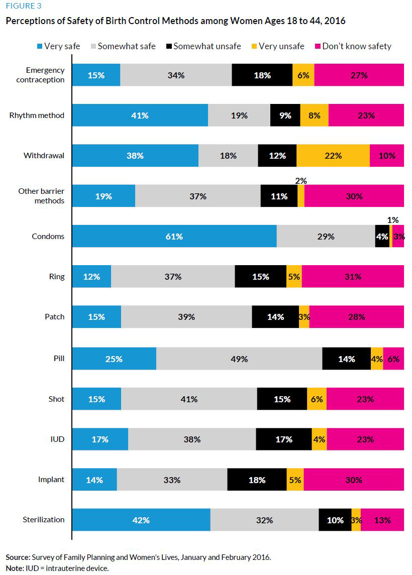 Figure 3. Perceptions of Safety of Birth Control Methods among Wome Ages 18 to 44, 2016