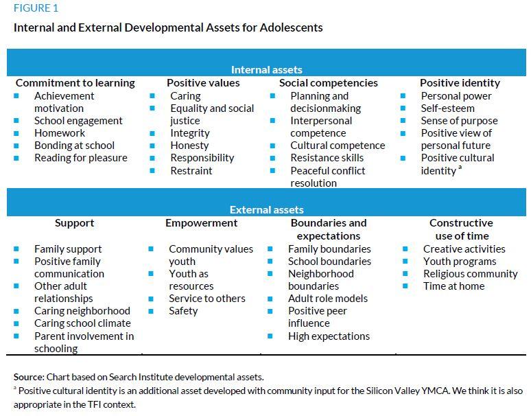 Figure 1. Internal and External Development Assets for Adolescents