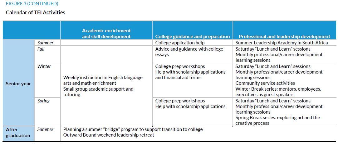 Figure 3. (continued) Calendar of TFI Activities