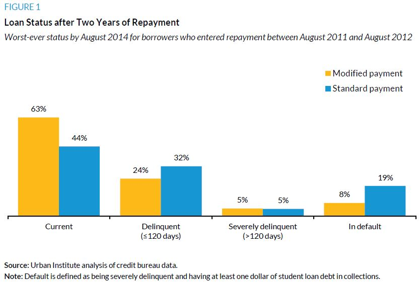 Figure 1. Loan Status after Two Years of Repayment