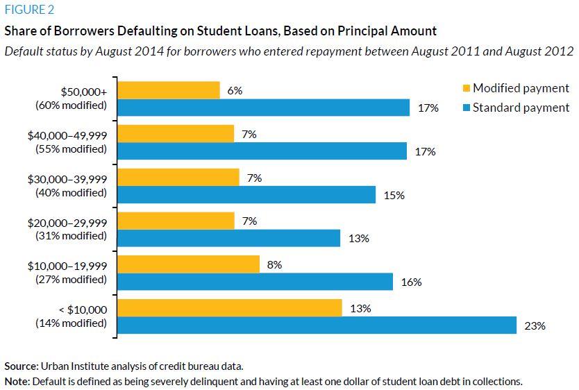 Figure 2. Share of Borrowers Defaulting on Student Loans, Based on Principal Amount
