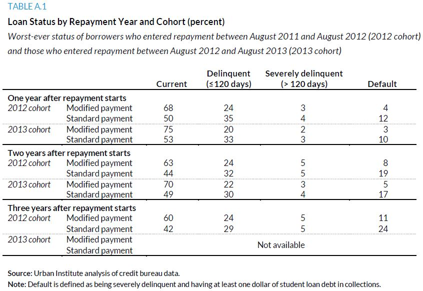 Table A.1. Loan Status by Repayment Year and Cohort (percent)