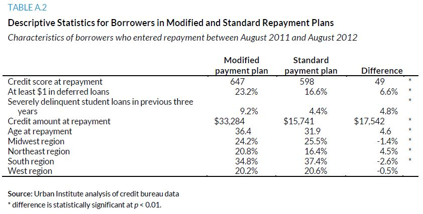Table A.2. Descriptive Statistics for Borrowers in Modified and Standard Repayment Plans