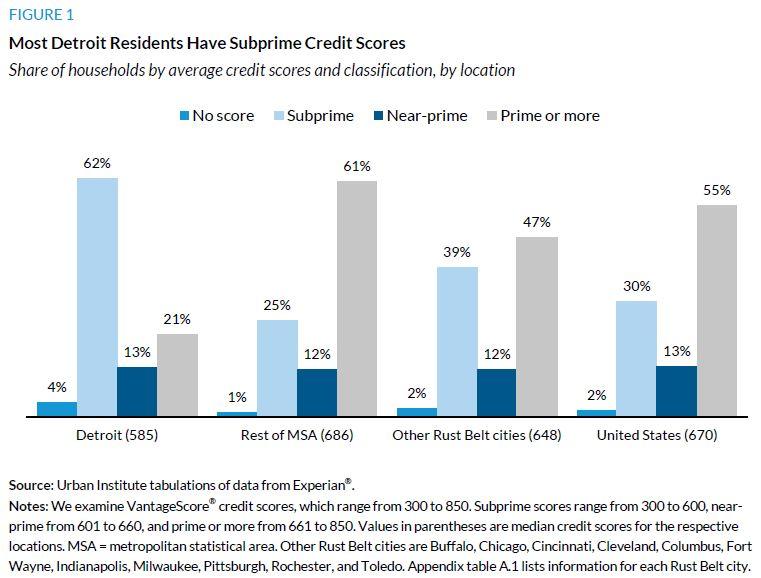 Figure 1. Most Detroit Residents Have Subprime Credit Scores