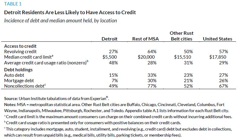 Table 1. Detroit Residents Are Less Likely to Have Access to Credit