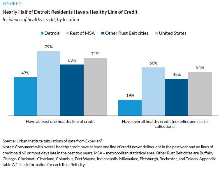 Figure 2. Nearly Half of Detroit Residents Have a Healthy Line of Credit
